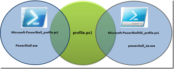 PowerShellProfiles
